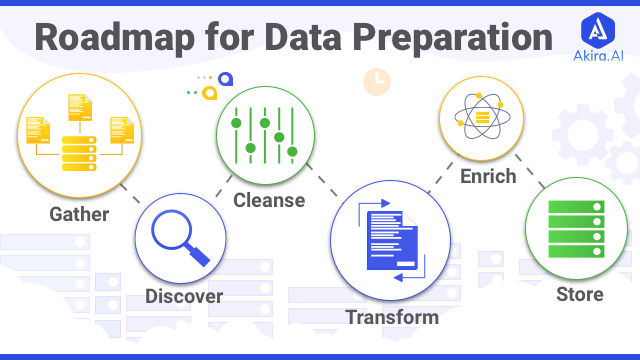 Understanding  Data Preparation Roadmap