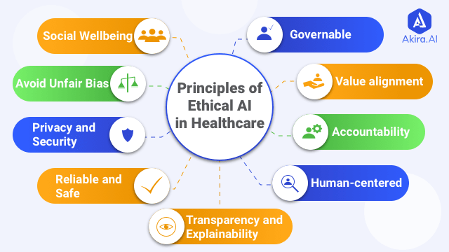 Ethical AI in Healthcare and its Principles