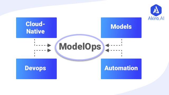 what is modelops