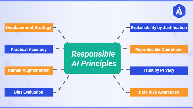 How Beneficial is Responsible AI for Your Business