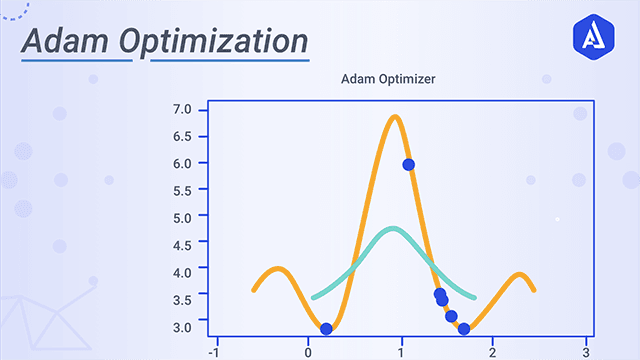 Adam Optimization