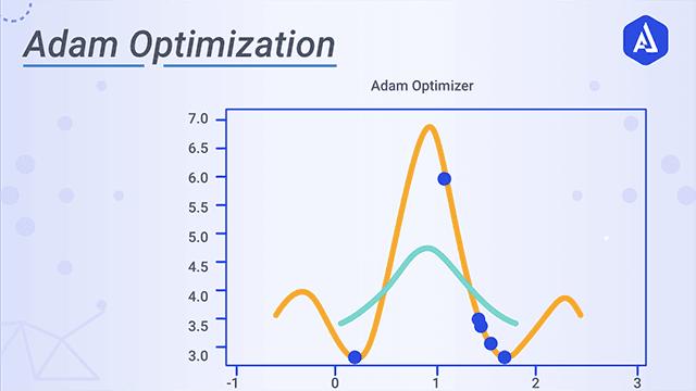 Adam Optimization