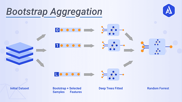 Bootstrap Aggregation