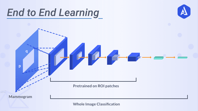 End to End Machine Learning