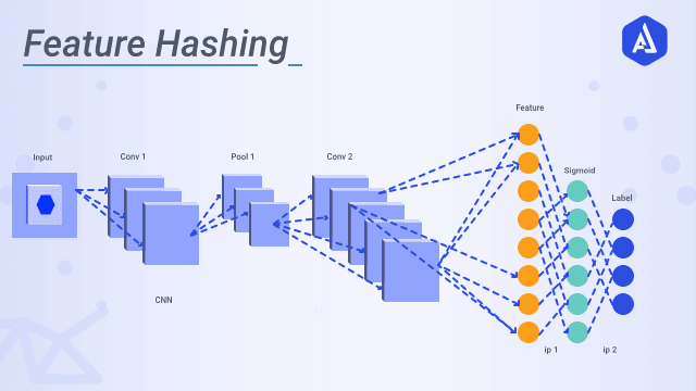 Feature Hashing