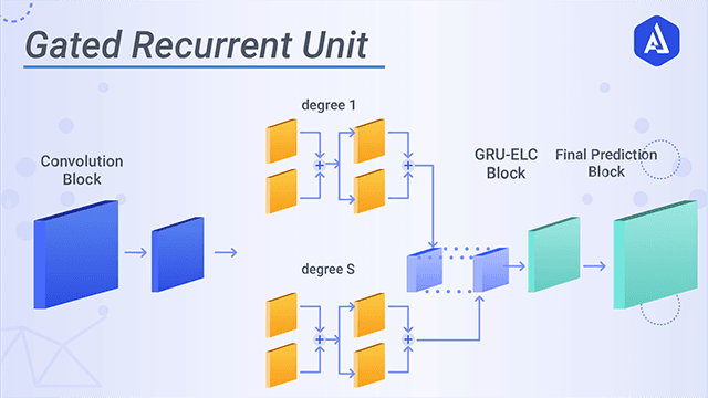 Gated Recurrent Unit